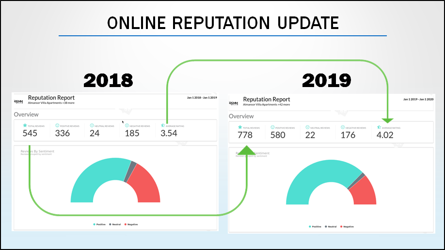 Numbers show online reputation Up from 3.54 o 4.02